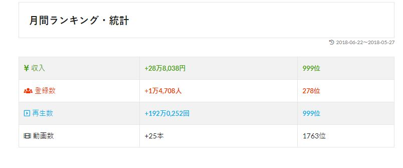 雨情華月のYouTube収入(月間