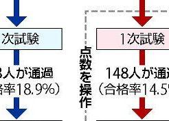 東京医科大の入学試験女子一律減点問題
